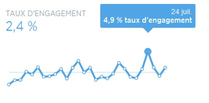 FlashTweet_TxEngagement