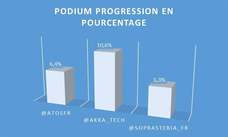 IAT_Podium_Pct