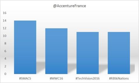 HashtagAccenture1602