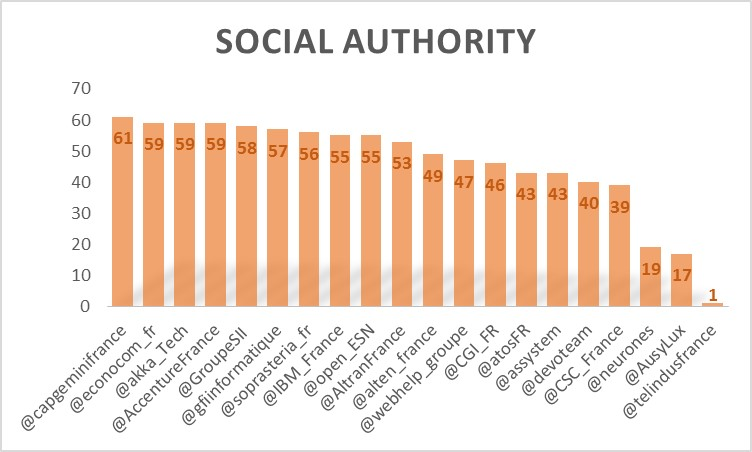 SocialAuthority