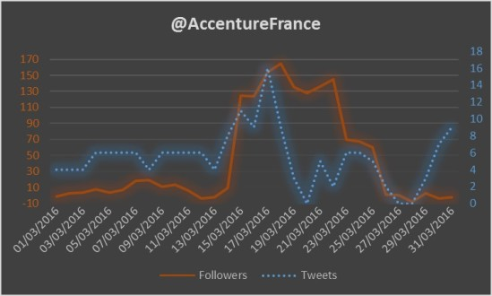 FollowAccenture1603