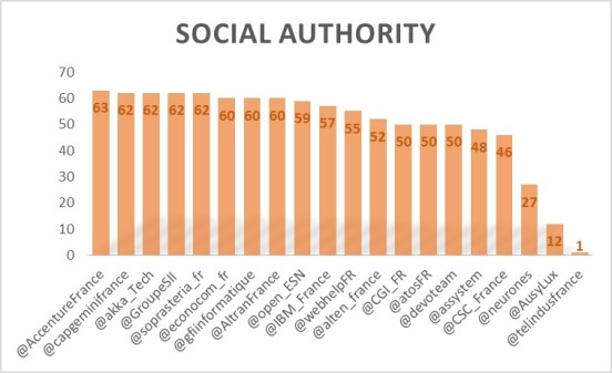 SocialAuthority1604