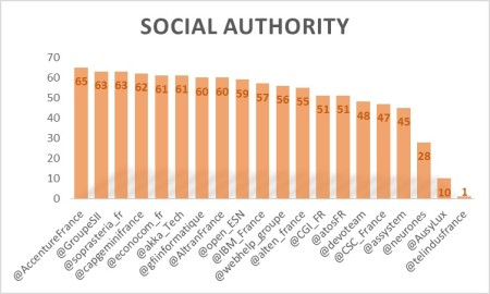 SocialAuthority1605