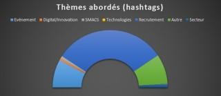 HashtagsSII