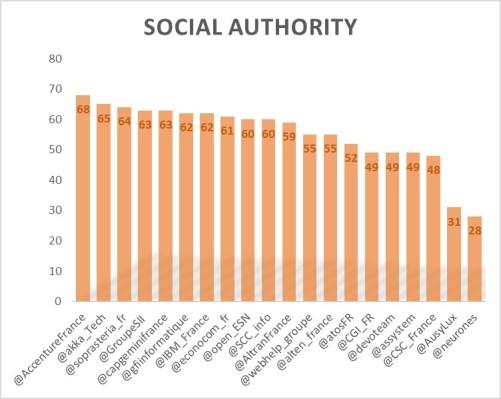 SocialAuthority1606