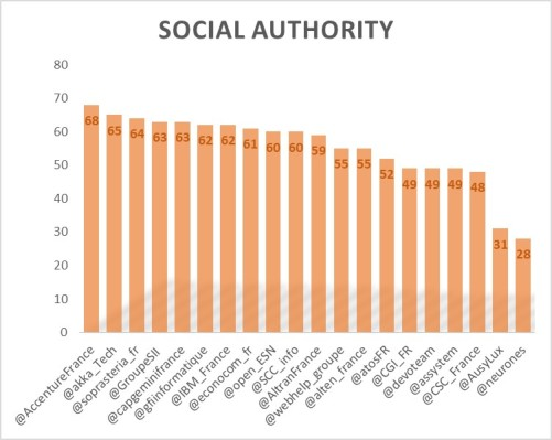 SocialAuthority1606