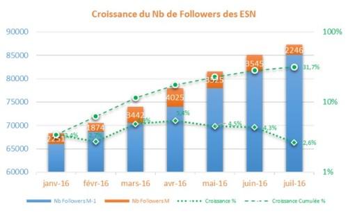 CroissanceESN1607