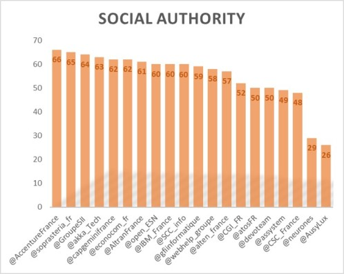 SocialAuthority1607.jpg