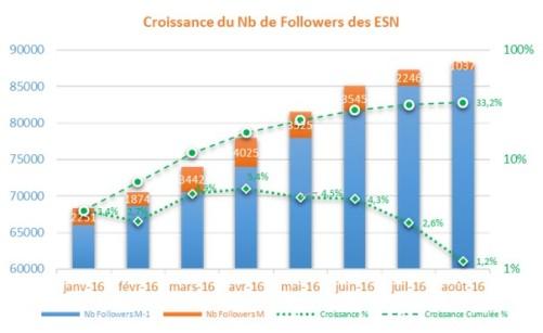 CroissanceESN1608