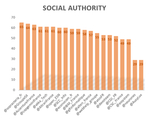 SocialAuthority1608