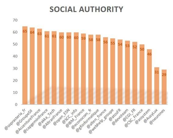 socialauthority1609