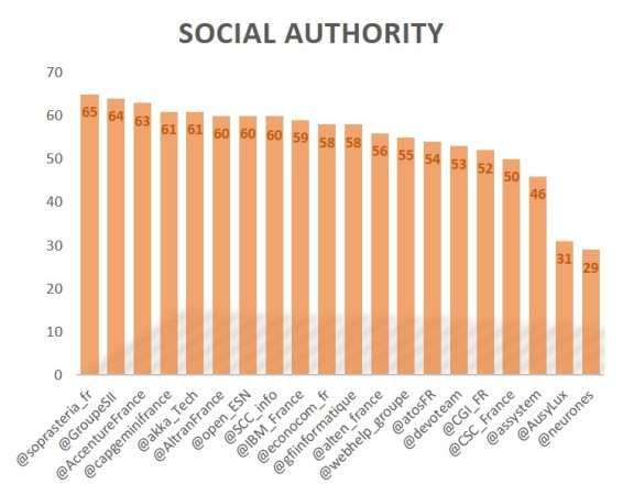socialauthority1609