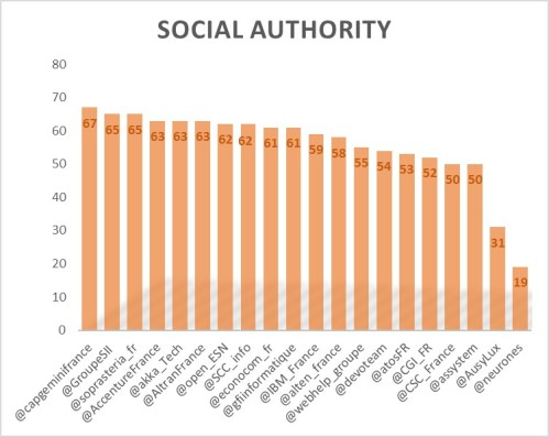 socialauthority1610