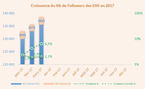 CroissanceESN1703