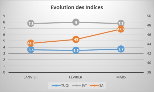 EvolutionIndices2017