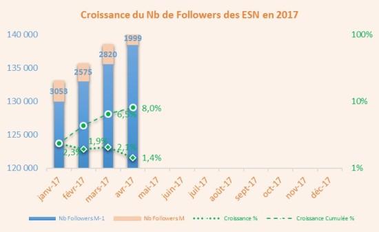 CroissanceESN1704