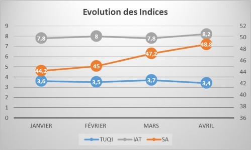 EvolutionIndices201704