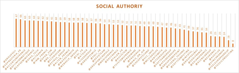 SocialAuthority1704