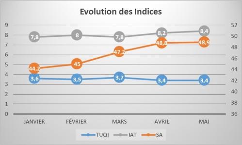 EvolutionIndices201705