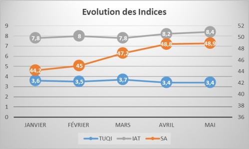 EvolutionIndices201705