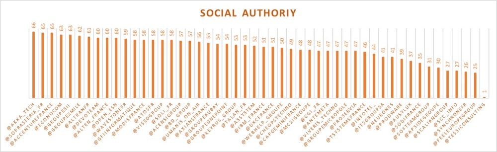 SocialAuthority1705