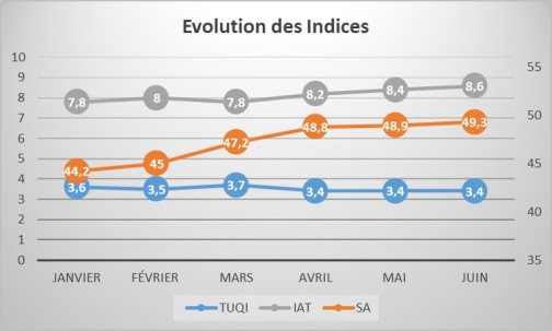 EvolutionIndices201706
