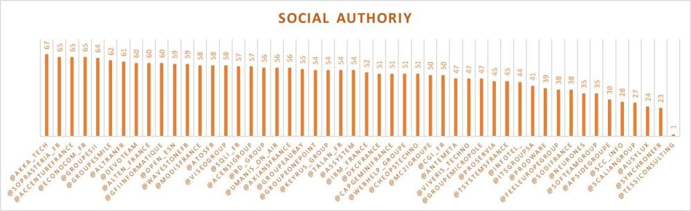 SocialAuthority1706