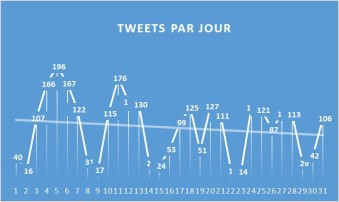 TweetsParJour1707