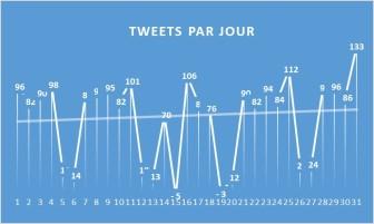 TweetsParJour1708