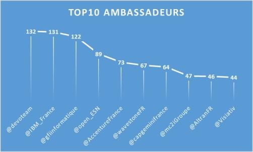 ESN_Top10_Ambassadeur_1709
