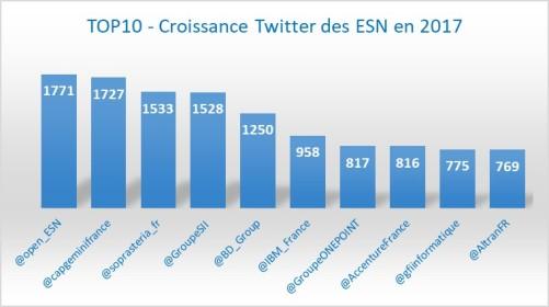 ESN_Top10_Croissance1709