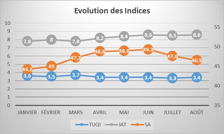 EvolIndices1708