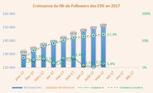 IAT_ESN_Croissance1709