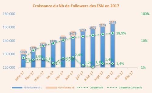 Croissance_1710