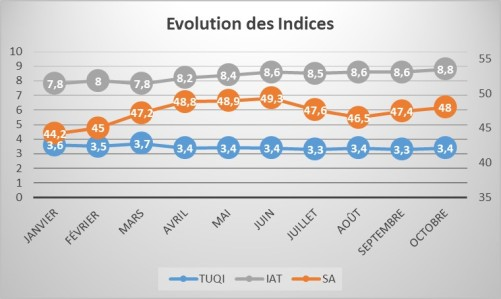 EvolIndices_1710