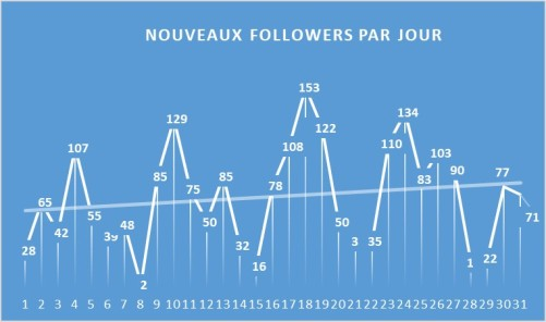 FollowerParJour_1710