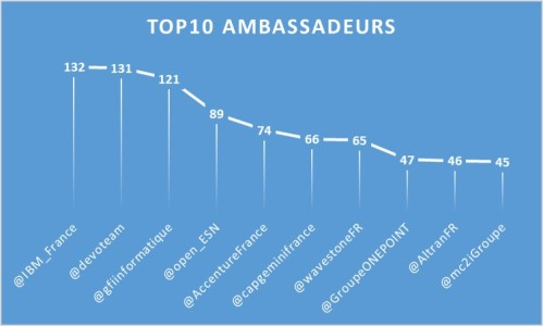 Top10Ambassadeurs_1710