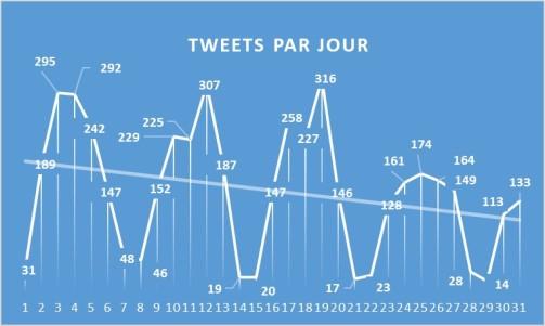TweetParJours_1710
