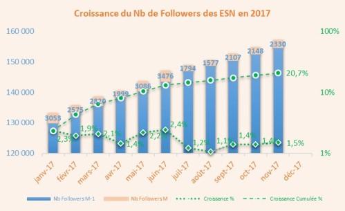 Croissance_1711