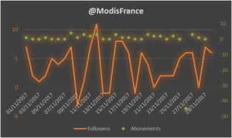 Modis_Abonnement_1711