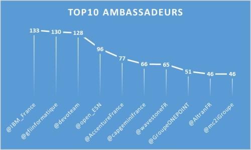 Top10Ambassadeurs_1711