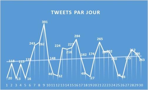 TweetParJours_1711