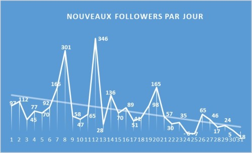 FollowerParJour_1712