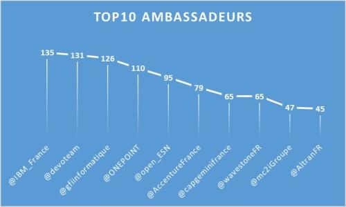 Top10Ambassadeurs_1712