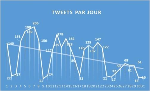 TweetParJours_1712