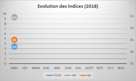 EvolIndices_1801