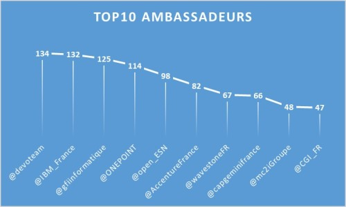 Top10Ambassadeurs_1801
