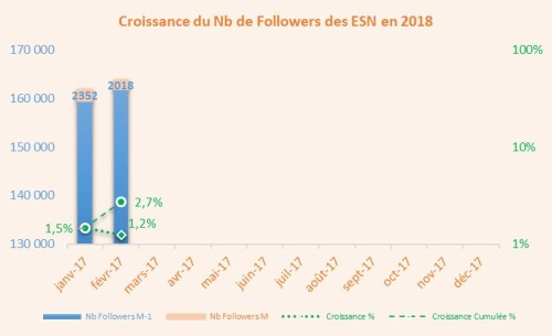 Croissance_Followers_1802