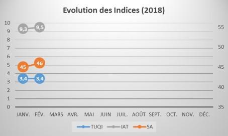 Evolution_Indices_1802