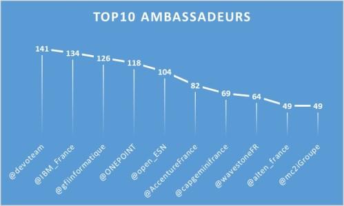 Top10_Ambassadeurs_1802